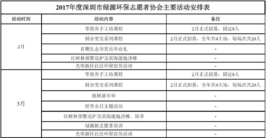 公告|深圳市绿源环保志愿者协会2017年度主要活动安排