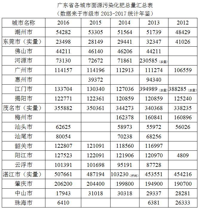 报告 | 广东省面源污染:化肥污染浅析