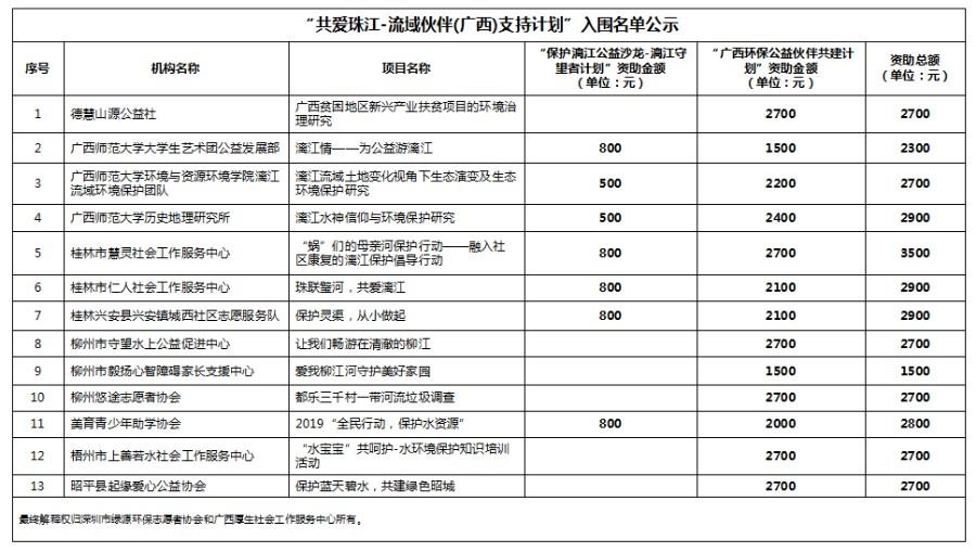 """共爱珠江丨流域伙伴(广西)支持计划""""入围名单公布"""