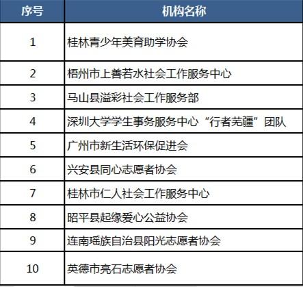 共爱珠江丨流域伙伴共建计划入围项目公示